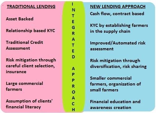 Choosing the right lending approach
