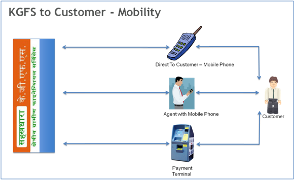 KGFS Customer mobility